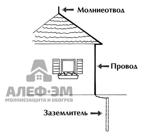 Как сделать громоотвод в частном доме своими руками